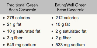 green bean casserole nutrition